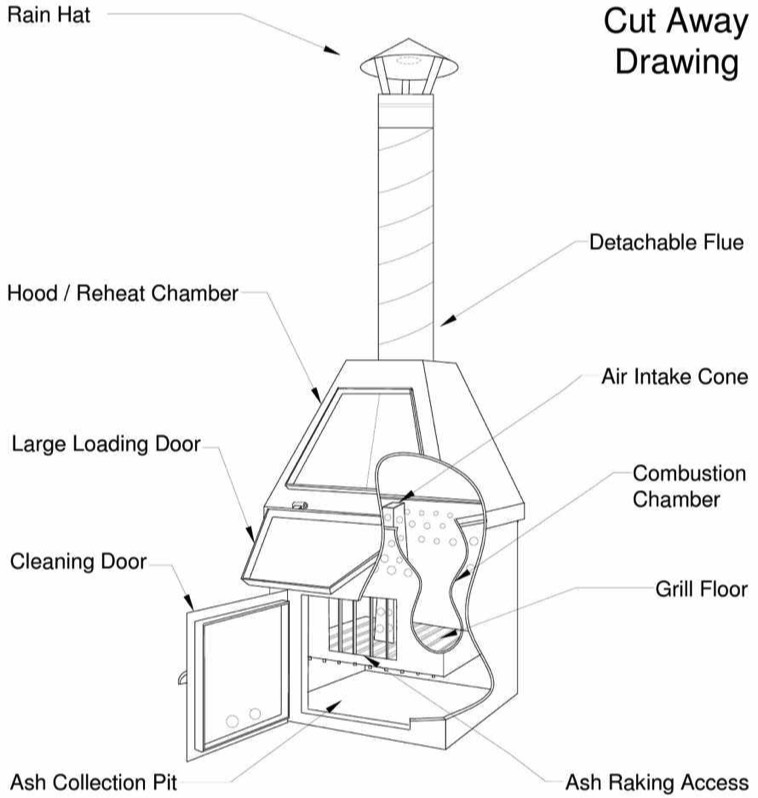 Cut away drawing showing how a Proburn Incinerator works.